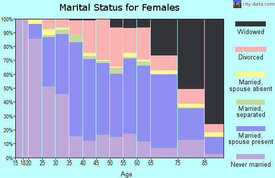 Zip code 60435 marital status for females