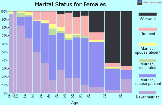 Zip code 60438 marital status for females