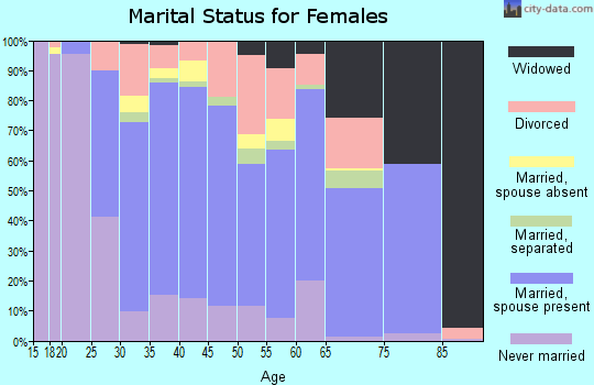 Zip code 60446 marital status for females