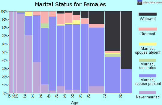 Zip code 60448 marital status for females