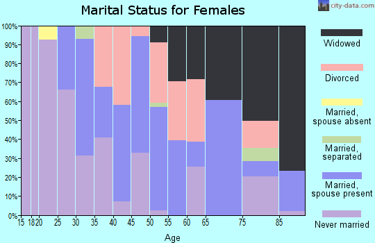Zip code 60456 marital status for females