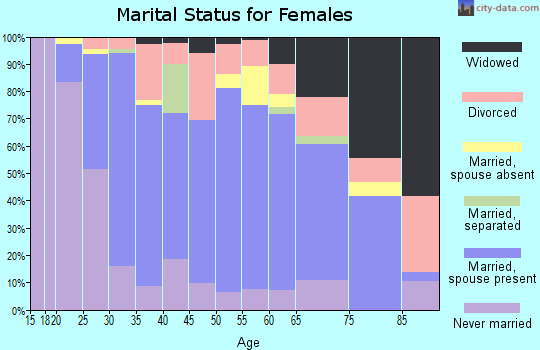 Zip code 60457 marital status for females