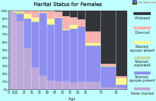 Zip code 60459 marital status for females