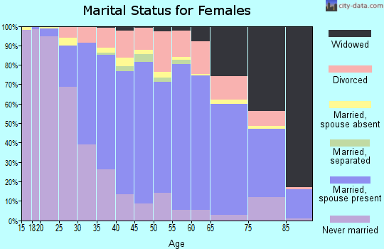 Zip code 60462 marital status for females