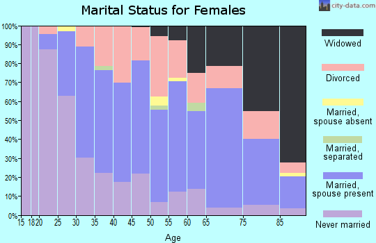 Zip code 60465 marital status for females