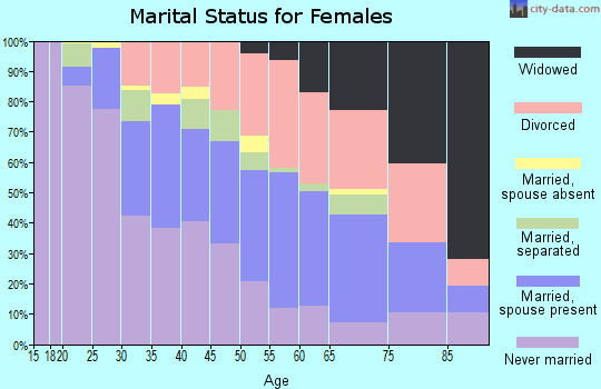 Zip code 60466 marital status for females