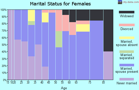 Zip code 60470 marital status for females