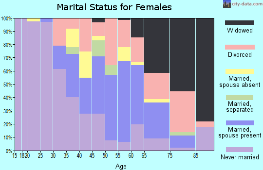 Zip code 60471 marital status for females