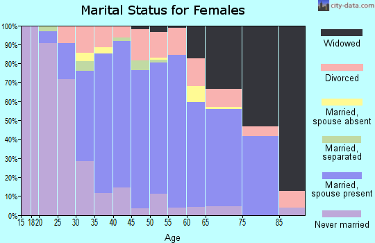 Zip code 60481 marital status for females