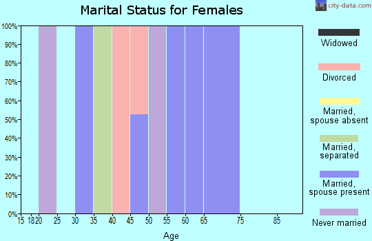Zip code 60512 marital status for females