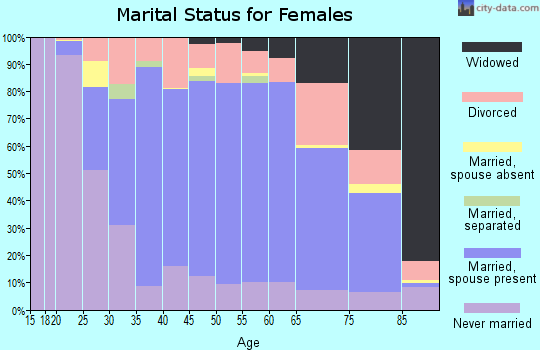Zip code 60515 marital status for females