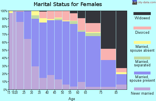 Zip code 60516 marital status for females