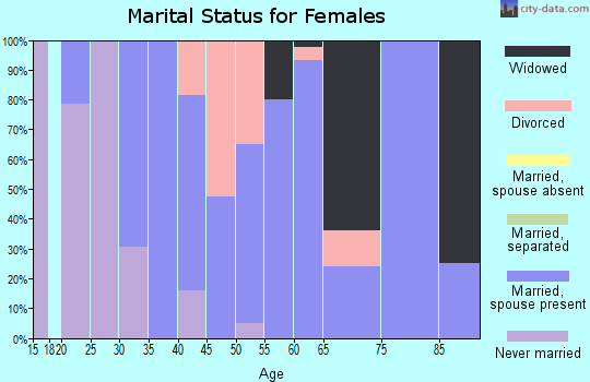 Zip code 60530 marital status for females