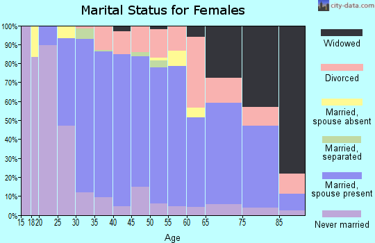 Zip code 60544 marital status for females