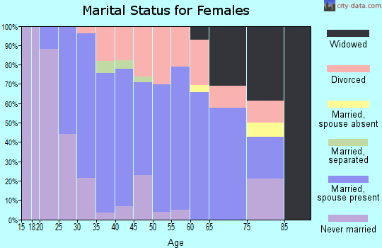 Zip code 60545 marital status for females