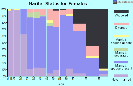 Zip code 60548 marital status for females
