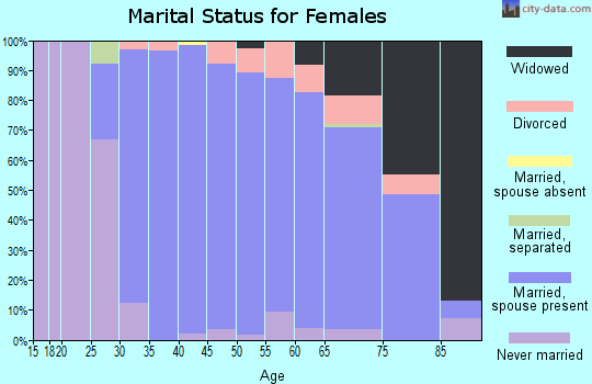 Zip code 60558 marital status for females