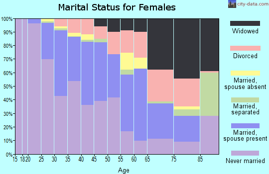 Zip code 60607 marital status for females