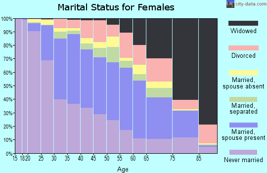Zip code 60609 marital status for females