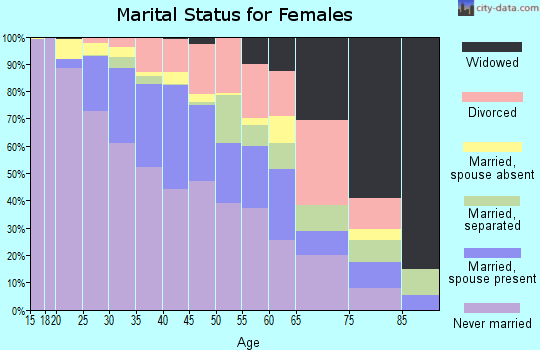 Zip code 60612 marital status for females