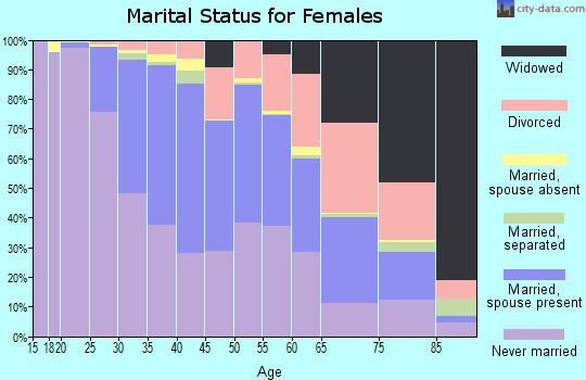 Zip code 60613 marital status for females