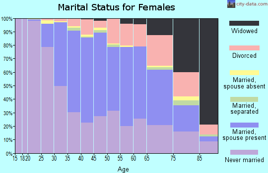 Zip code 60614 marital status for females