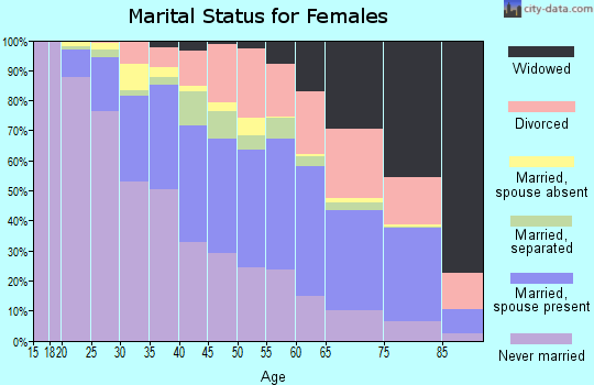Zip code 60617 marital status for females