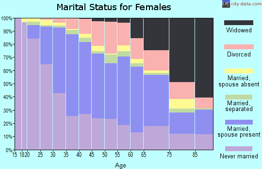 Zip code 60618 marital status for females