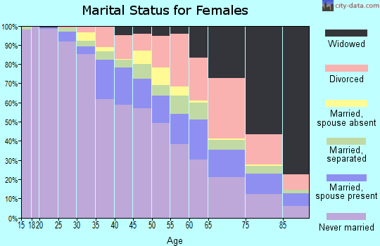 Zip code 60621 marital status for females