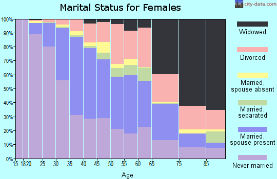 Zip code 60622 marital status for females