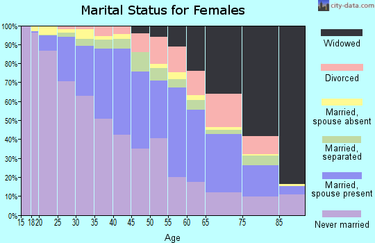 Zip code 60623 marital status for females