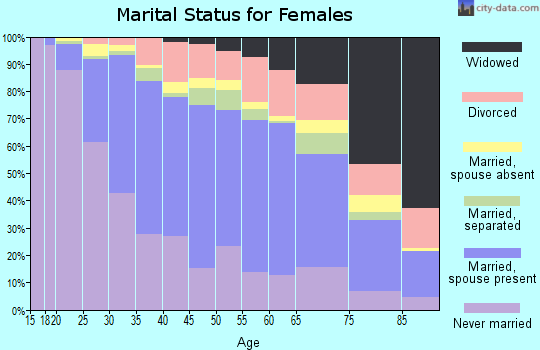 Zip code 60625 marital status for females