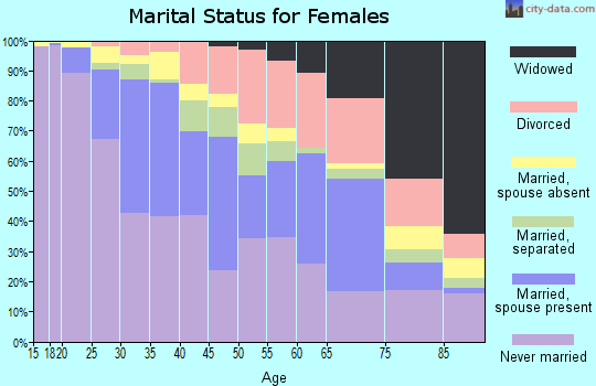 Zip code 60626 marital status for females