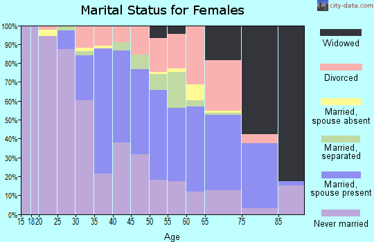 Zip code 60633 marital status for females