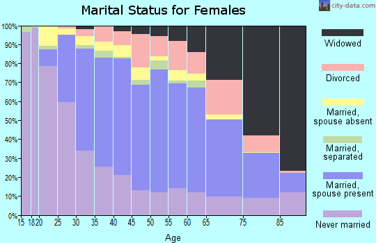 Zip code 60634 marital status for females