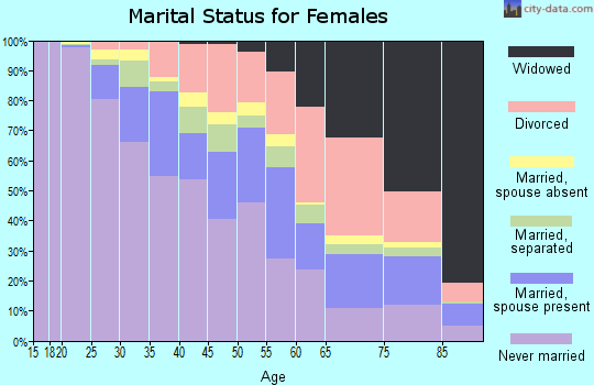 Zip code 60637 marital status for females