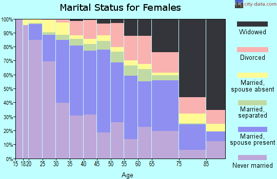 Zip code 60639 marital status for females