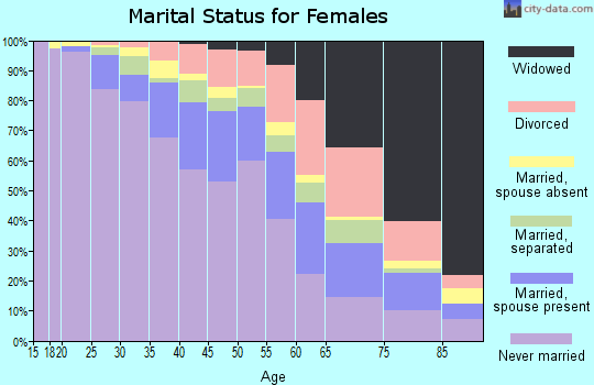 Zip code 60644 marital status for females