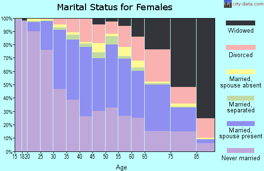 Zip code 60647 marital status for females