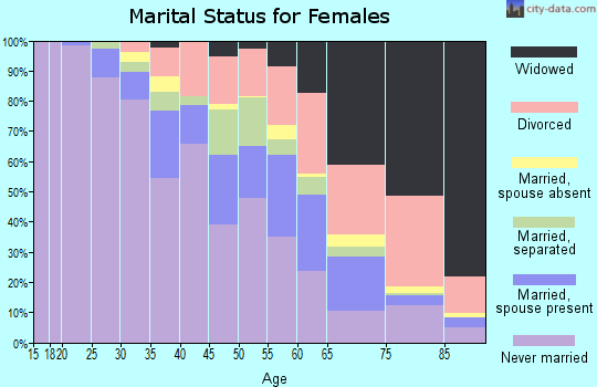 Zip code 60649 marital status for females