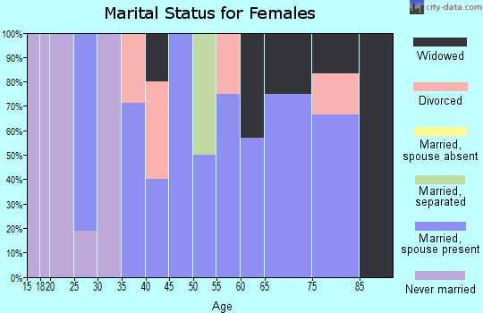 Zip code 60910 marital status for females