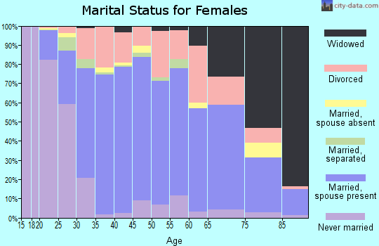 Zip code 60914 marital status for females