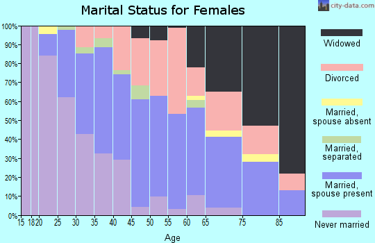 Zip code 60915 marital status for females