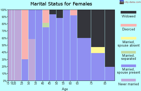Zip code 60918 marital status for females