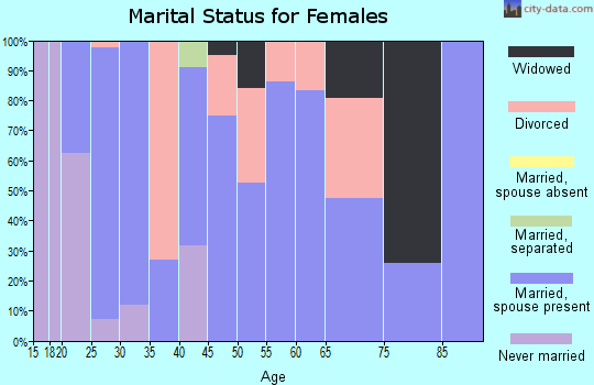 Zip code 60929 marital status for females