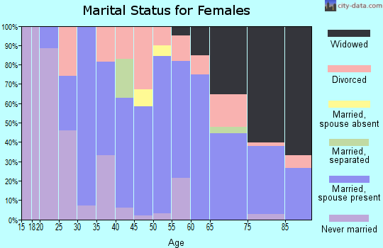 Zip code 60950 marital status for females