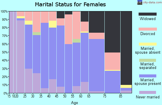 Zip code 60970 marital status for females