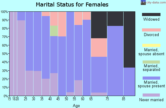 Zip code 61012 marital status for females