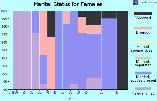 Zip code 61013 marital status for females