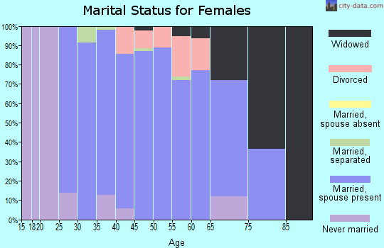 Zip code 61020 marital status for females